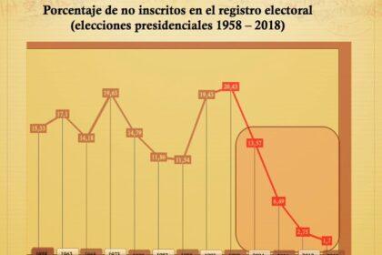 Indicadores del sufragio Venezuela